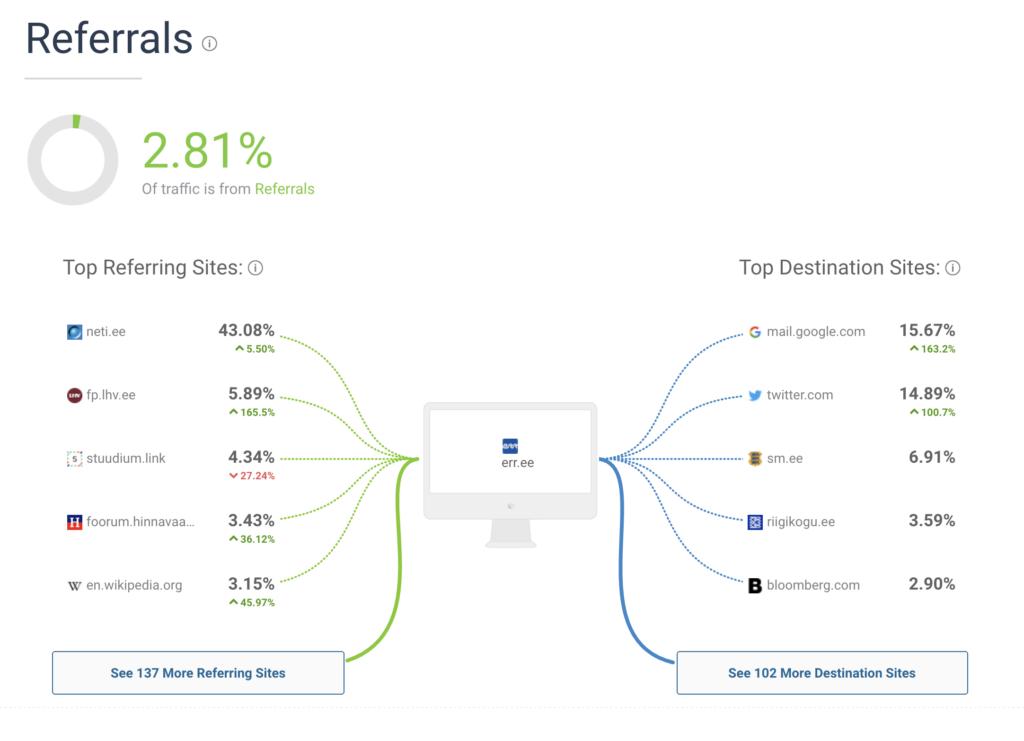 konkurentide analüüs veebilehe kasutajad markintel