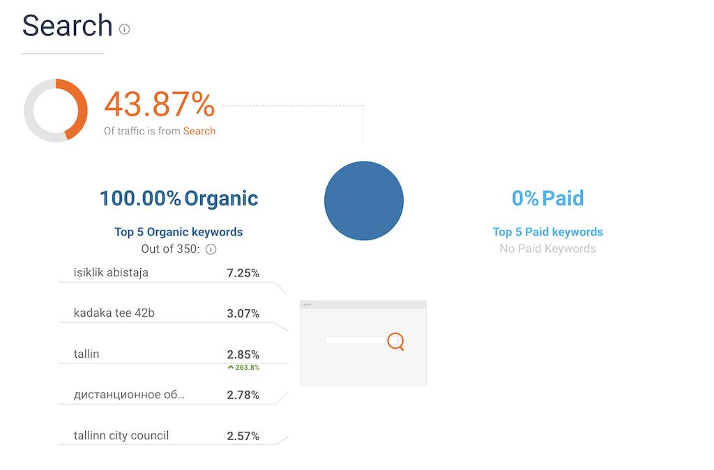 konkurendi analyys kuidas saab konkurent kasutajaid veebile