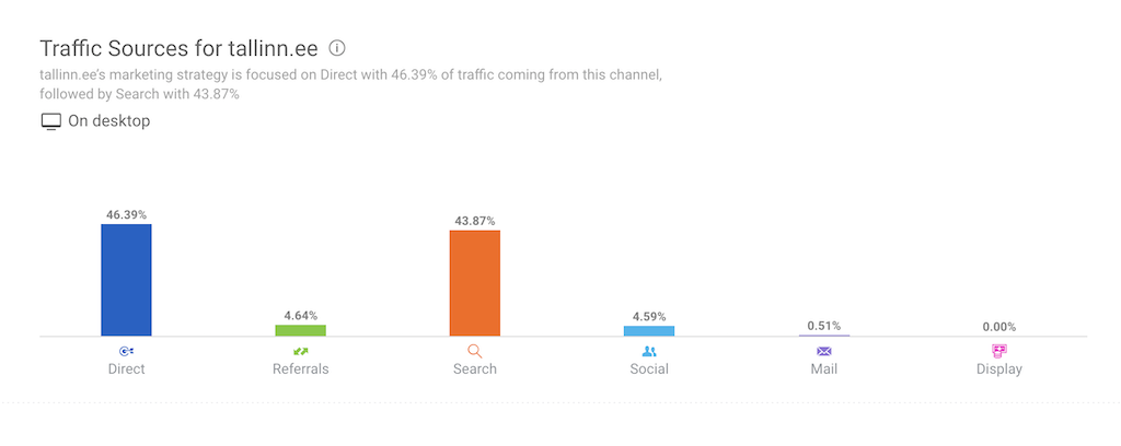 konkurendi analyys kuidas saab konkurent kasutajaid veebile 04