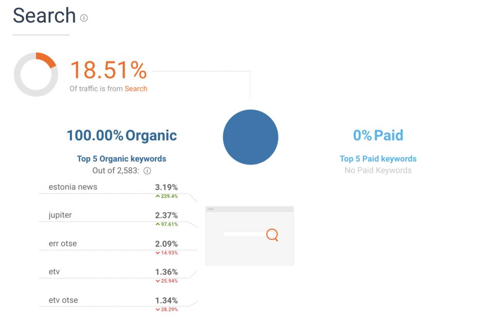 konkurentide analyys veebi kasutajad